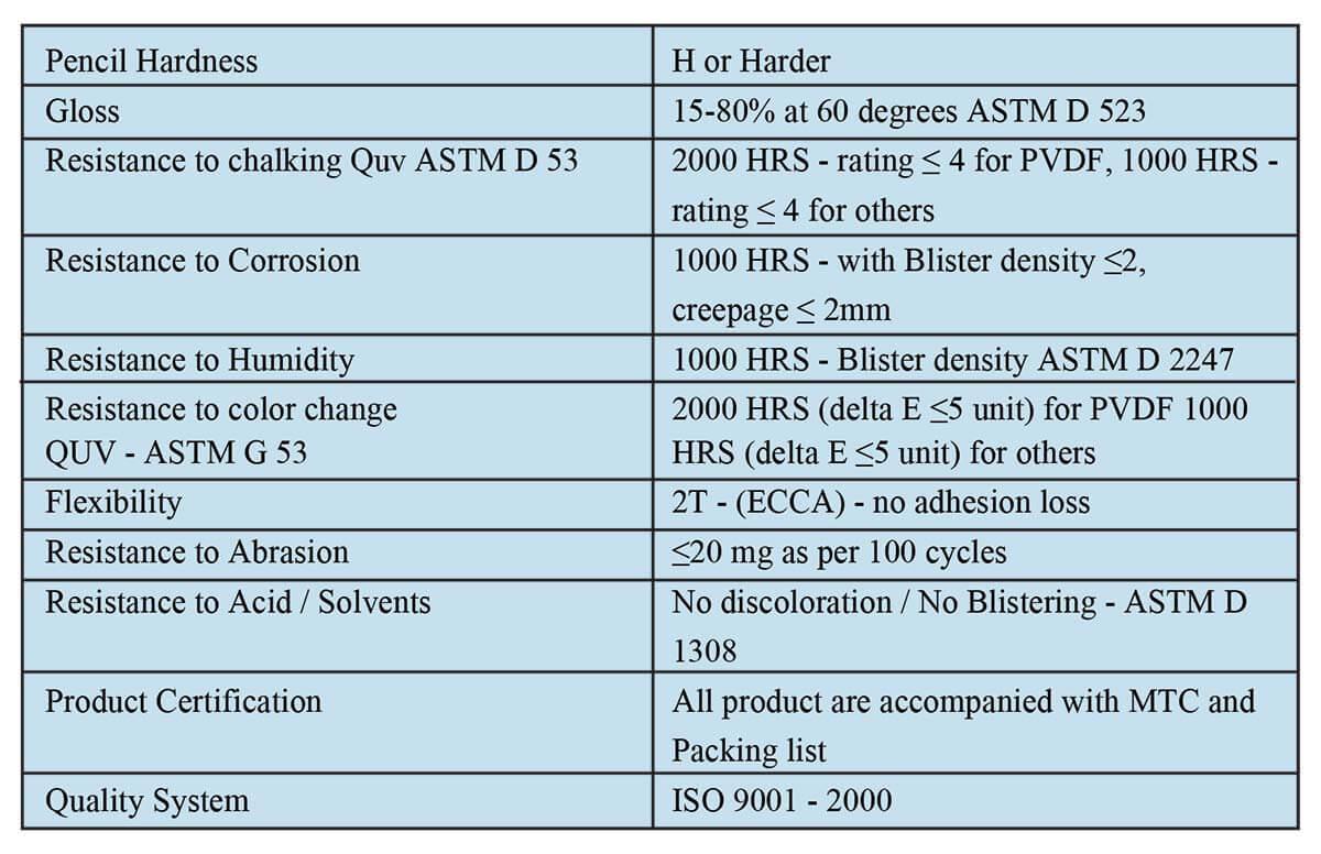 Colour coated sheets manufacturing process - Data Sheet Of 0 05mm Aluminium Steel Profile Cladding